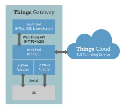 Mozilla's Things Gateway For Rapsberry Pi